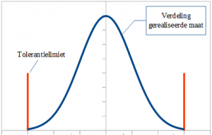Normal Process with Gaussian Distribution