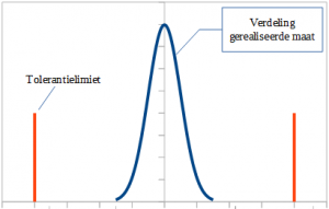 Process with Narrow Gaussian Distribution
