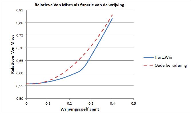 Grafiek met de relatieve Von Mises spanning als functie van de wrijving