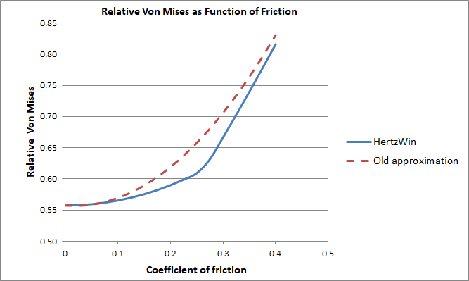 Graph of Relative Von Mises Stress in Cilinder with a Tangential Load