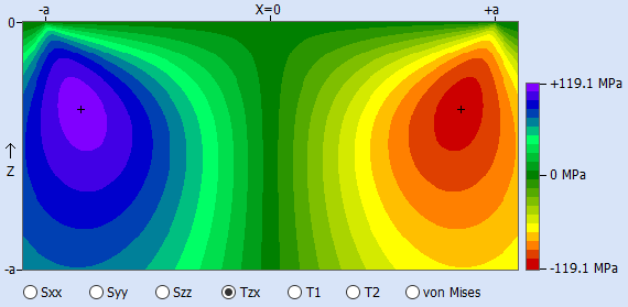 graph with an example orthogonal shear stress